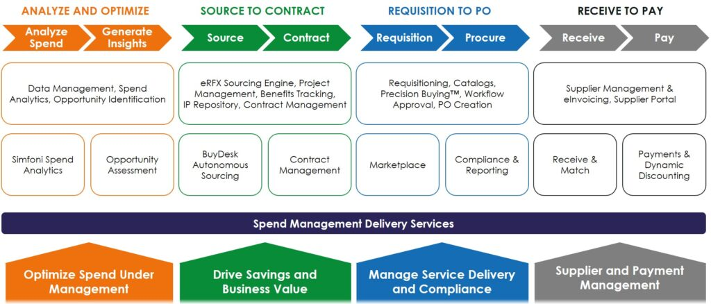 Spend Automation Solutions